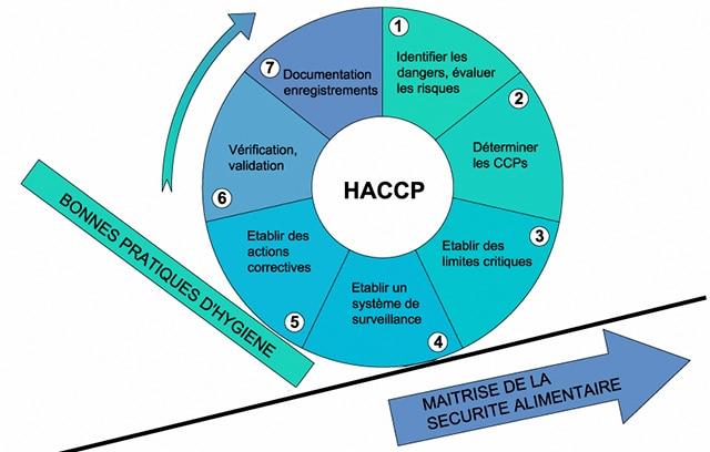 Le système HACCP simplifié